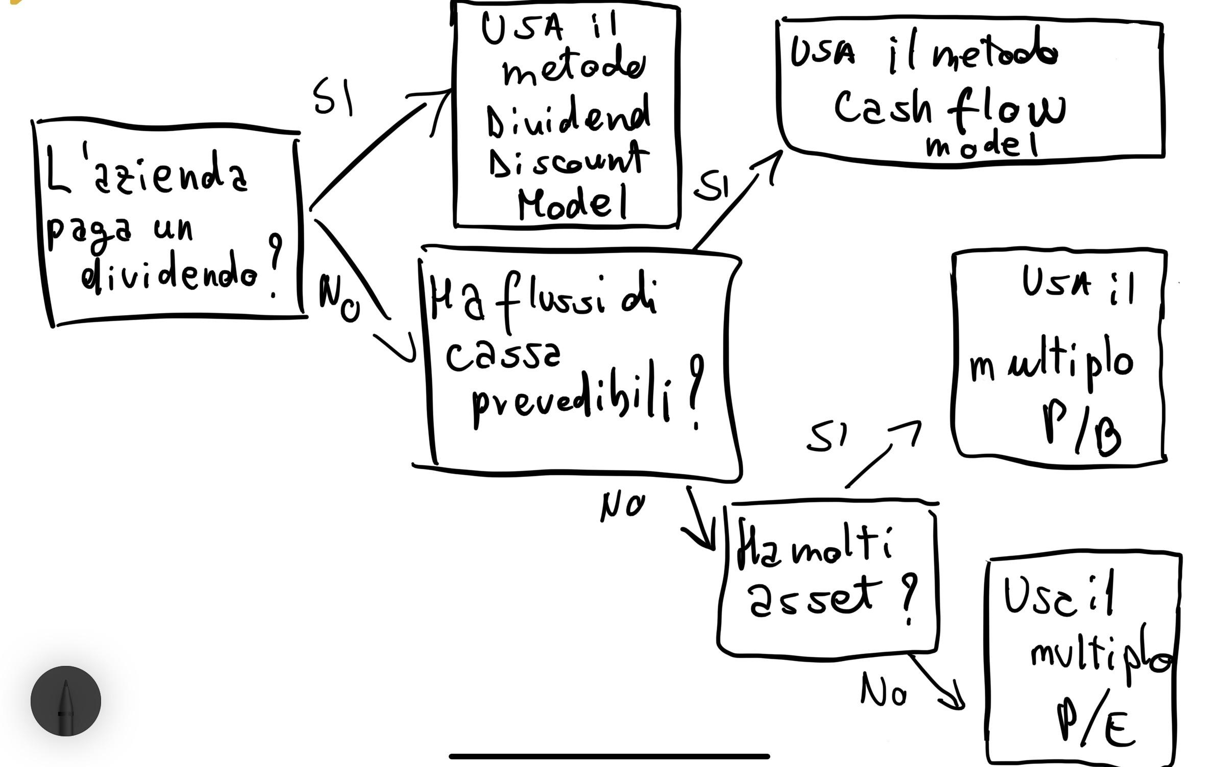 Come si valuta un'azienda? diagramma valutazione azione