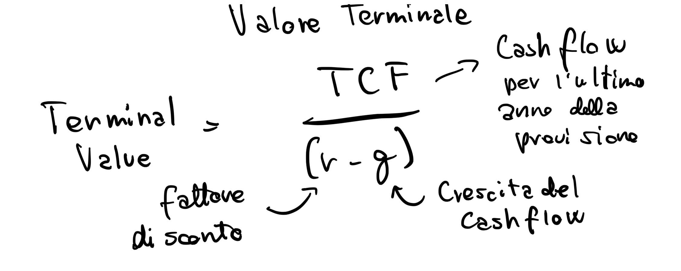 Come si valuta un'azienda? calcolo terminal value